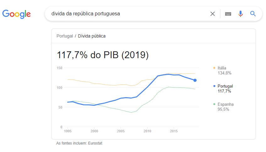 divida da republica portuguesa